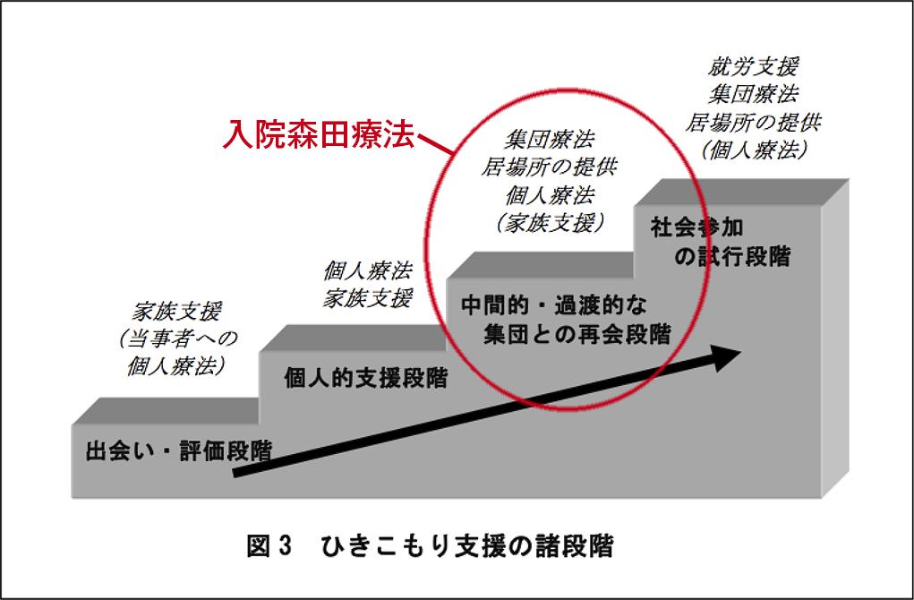 図3 ひきこもり支援の諸段階