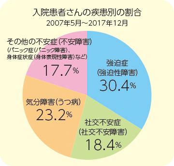 入院患者さんの疾患別の割合のグラフ